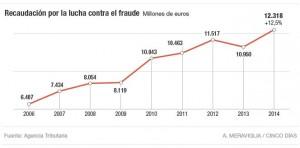 Recaudación lucha contra el fraude