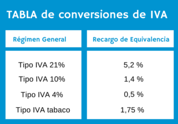 tabla_iva_recargo_equivalencia