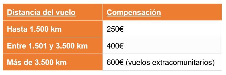Compensacion